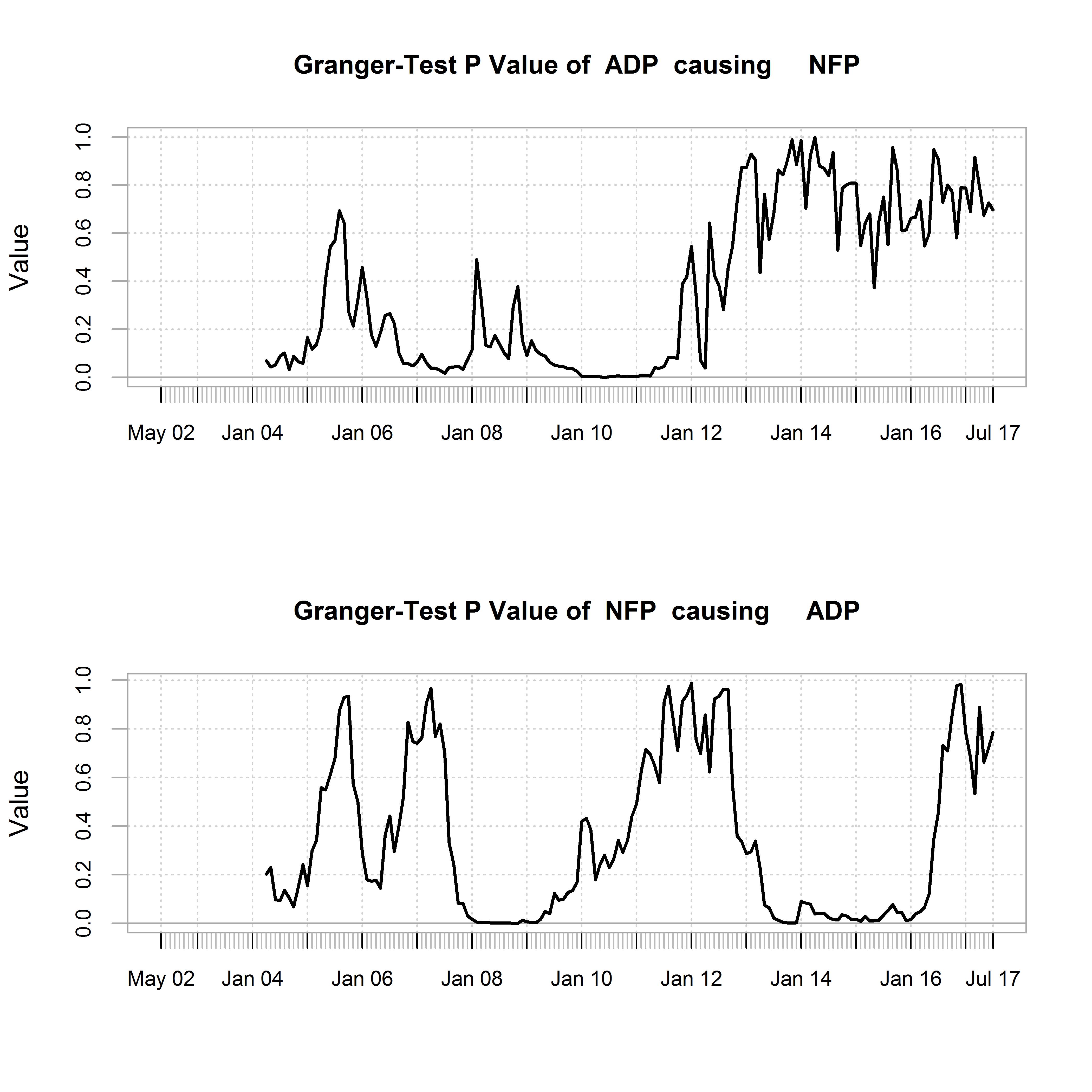 plot of chunk causality