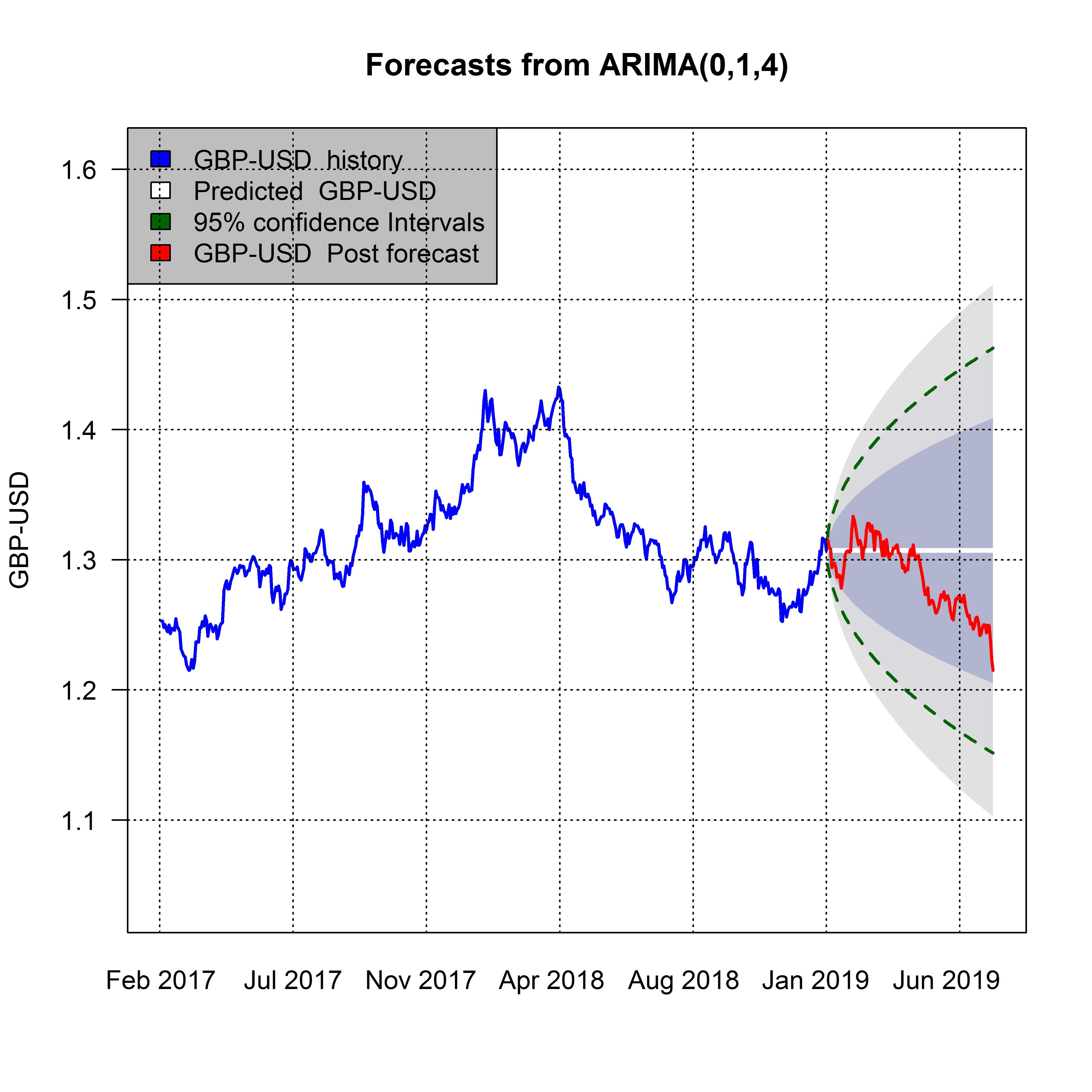 plot of chunk arimaplot